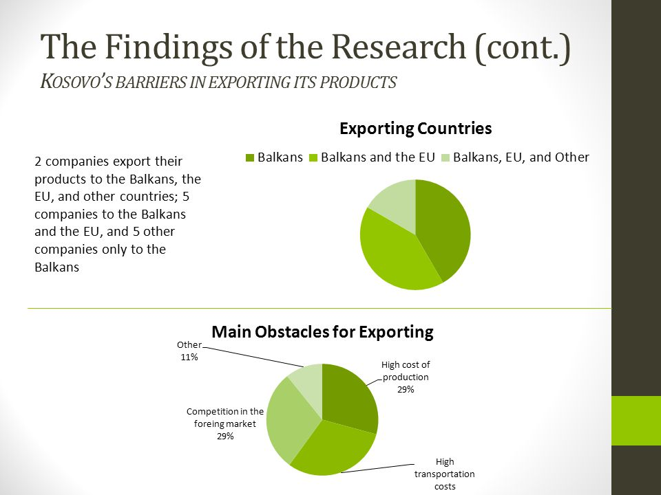 The Findings of the Research (cont.) K OSOVO ' S BARRIERS IN EXPORTING ITS PRODUCTS 2 companies export their products to the Balkans, the EU, and other countries; 5 companies to the Balkans and the EU, and 5 other companies only to the Balkans