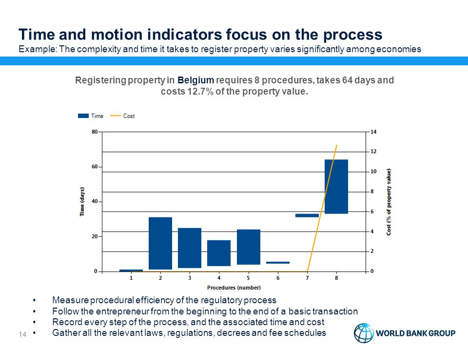 Time and motion indicators focus on the process Example: The complexity and time it takes to register property varies significantly among economies 14