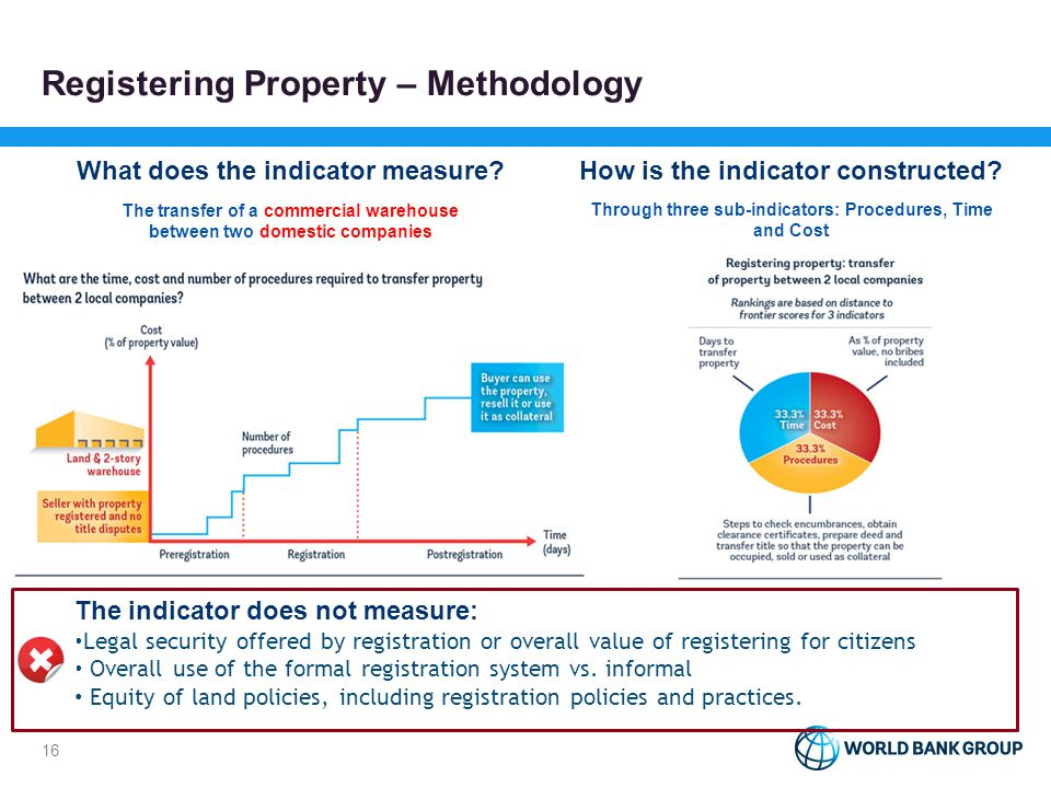 Registering Property – Methodology What does the indicator measure? The transfer of a commercial warehouse between two domestic companies How is the i
