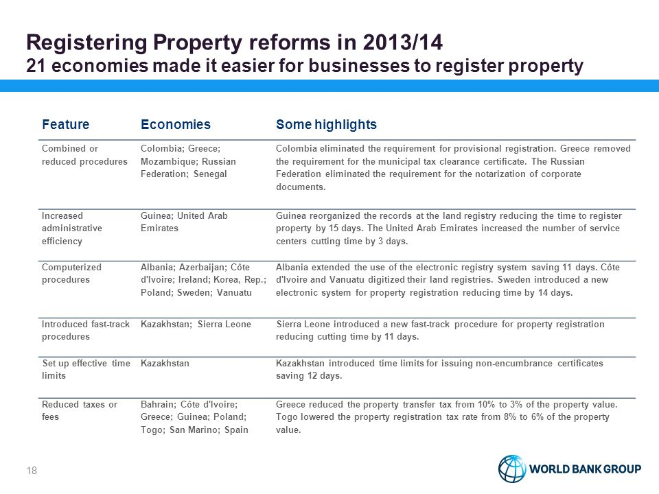 Registering Property reforms in 2013/14 21 economies made it easier for businesses to register property FeatureEconomiesSome highlights Combined or re