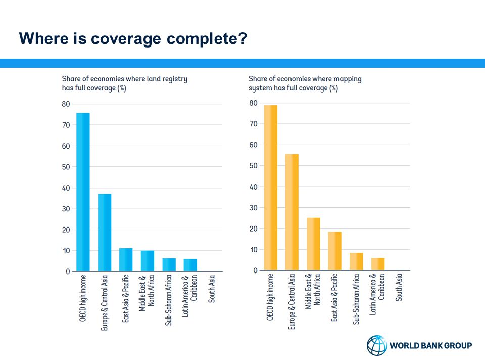 Where is coverage complete?