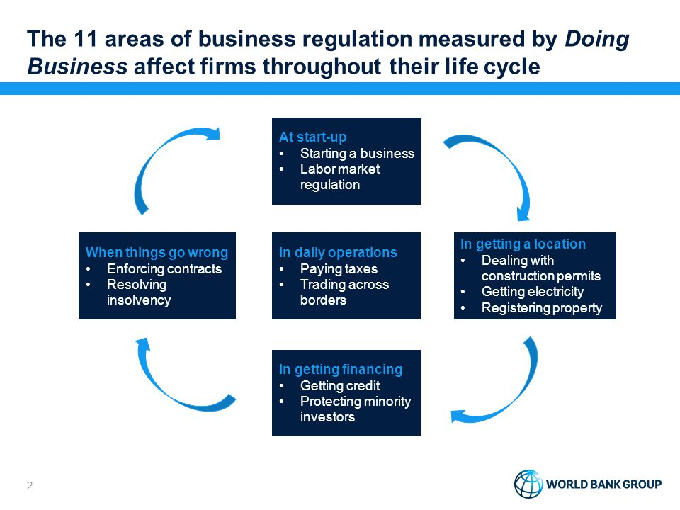 2 The 11 areas of business regulation measured by Doing Business affect firms throughout their life cycle At start-up Starting a business Labor market