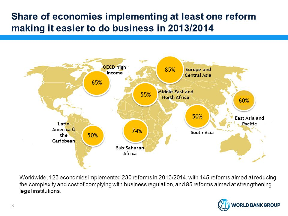 Share of economies implementing at least one reform making it easier to do business in 2013/2014 8 OECD high Income Europe and Central Asia Middle Eas