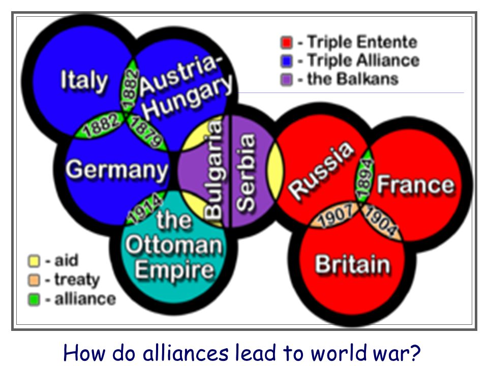 How do alliances lead to world war?