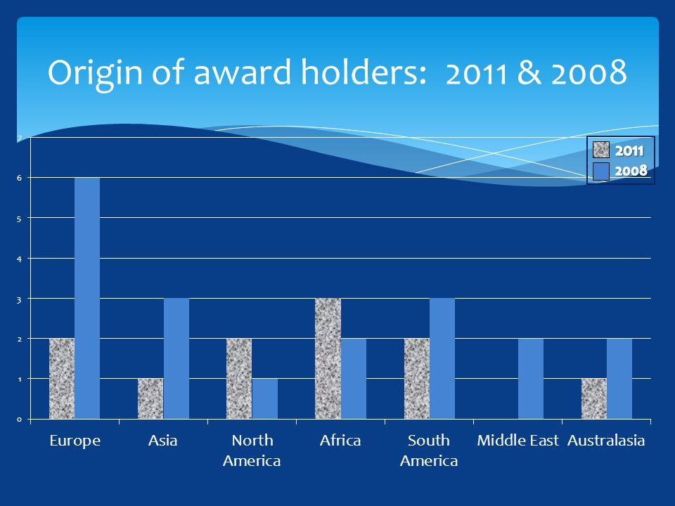 Origin of award holders: 2011 & 2008