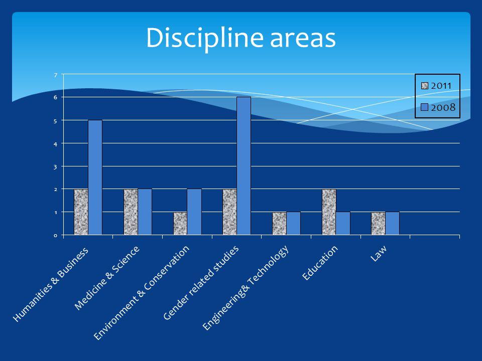 Discipline areas