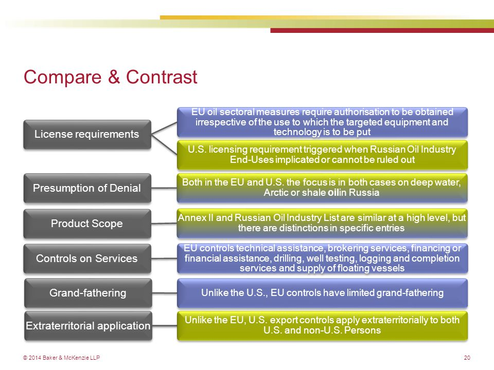 © 2014 Baker & McKenzie LLP Compare & Contrast License requirements EU oil sectoral measures require authorisation to be obtained irrespective of the use to which the targeted equipment and technology is to be put U.S.