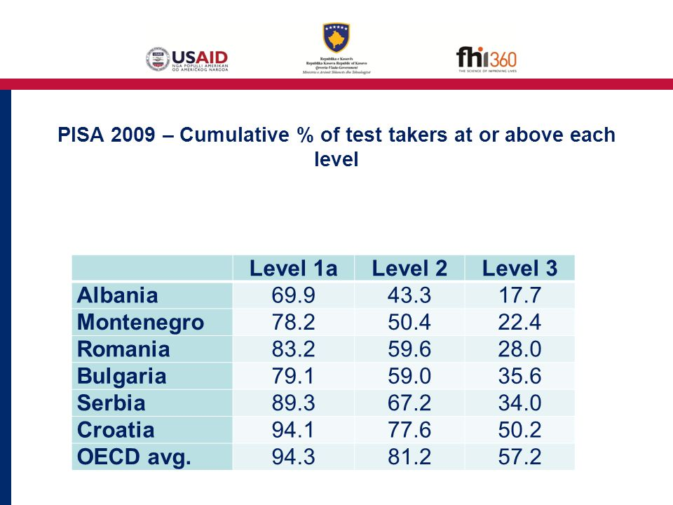 PISA 2009 – Cumulative % of test takers at or above each level Level 1aLevel 2Level 3 Albania69.943.317.7 Montenegro78.250.422.4 Romania83.259.628.0 Bulgaria79.159.035.6 Serbia89.367.234.0 Croatia94.177.650.2 OECD avg.94.381.257.2