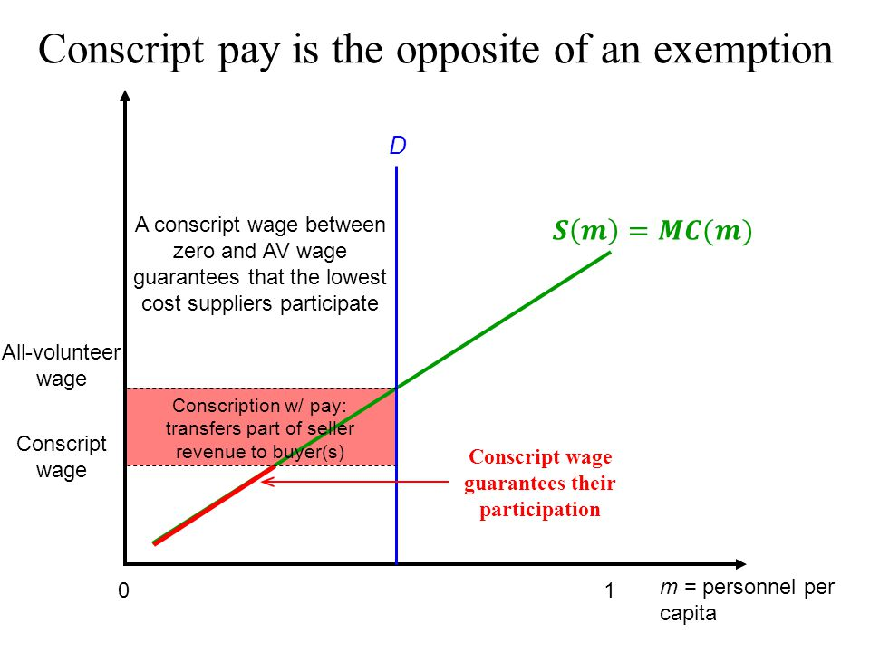 Conscript pay is the opposite of an exemption m = personnel per capita 10 D All-volunteer wage Conscription w/ pay: transfers part of seller revenue to buyer(s) A conscript wage between zero and AV wage guarantees that the lowest cost suppliers participate Conscript wage guarantees their participation Conscript wage
