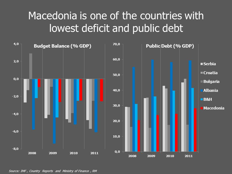 Macedonia is one of the countries with lowest deficit and public debt Source: IMF, Country Reports and Ministry of Finance, RM