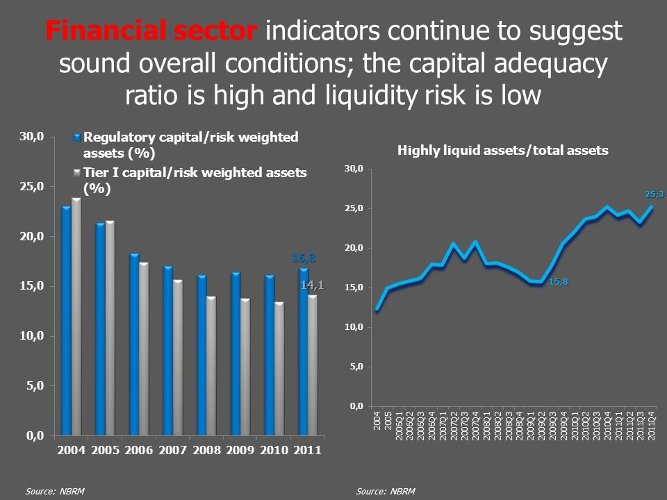 Financial sector indicators continue to suggest sound overall conditions; the capital adequacy ratio is high and liquidity risk is low Source: NBRM