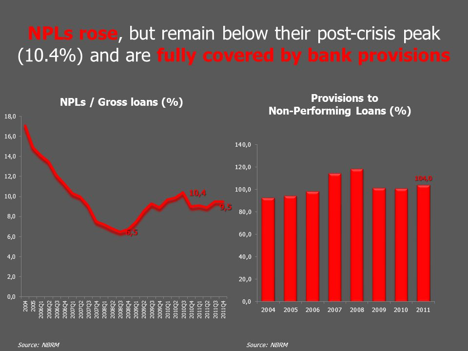 NPLs rose, but remain below their post-crisis peak (10.4%) and are fully covered by bank provisions Source: NBRM