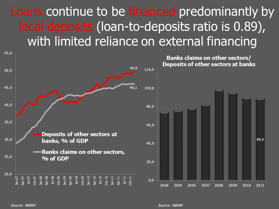 Loans continue to be financed predominantly by local deposits (loan-to-deposits ratio is 0.89), with limited reliance on external financing Source: NBRM