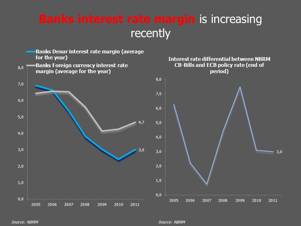 Banks interest rate margin is increasing recently Source: NBRM