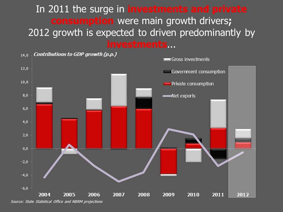 In 2011 the surge in investments and private consumption were main growth drivers; 2012 growth is expected to driven predominantly by investments...