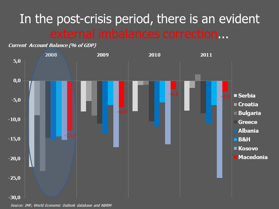 In the post-crisis period, there is an evident external imbalances correction...
