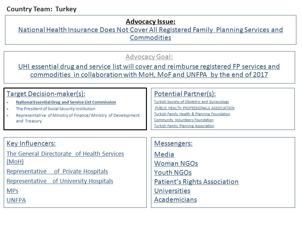 Country Team: Turkey Advocacy Issue: National Health Insurance Does Not Cover All Registered Family Planning Services and Commodities Advocacy Goal: UHI essential drug and service list will cover and reimburse registered FP services and commodities in collaboration with MoH, MoF and UNFPA by the end of 2017 Target Decision-maker(s): National Essential Drug and Service List Commission The President of Social Security Institution Representati ve of Ministry of Finance/ Ministry of Development and Treasury Key Influencers: The General Directorate of Health Services (MoH) Representative of Private Hospitals Representative of University Hospitals MPs UNFPA Potential Partner(s): Turkish Society of Obstetric and Gynecology PUBLIC HEALTH PROFESSIONALS ASSOCIATION Turkish Family Health & Planning Foundation Community Volunteers Foundation Turkish Family Planning Association Messengers: Media Woman NGOs Youth NGOs Patient's Rights Association Universities Academicians