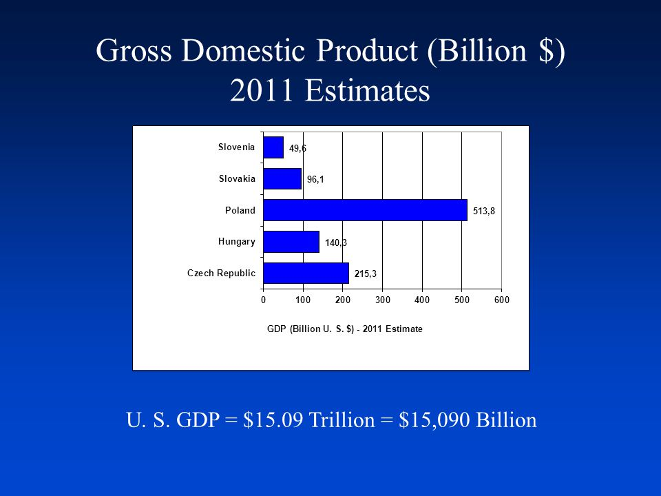 GDP Per Capita (Thousand $) (Purchasing Power Parity) U. S. GDP Per Capita = $49,000