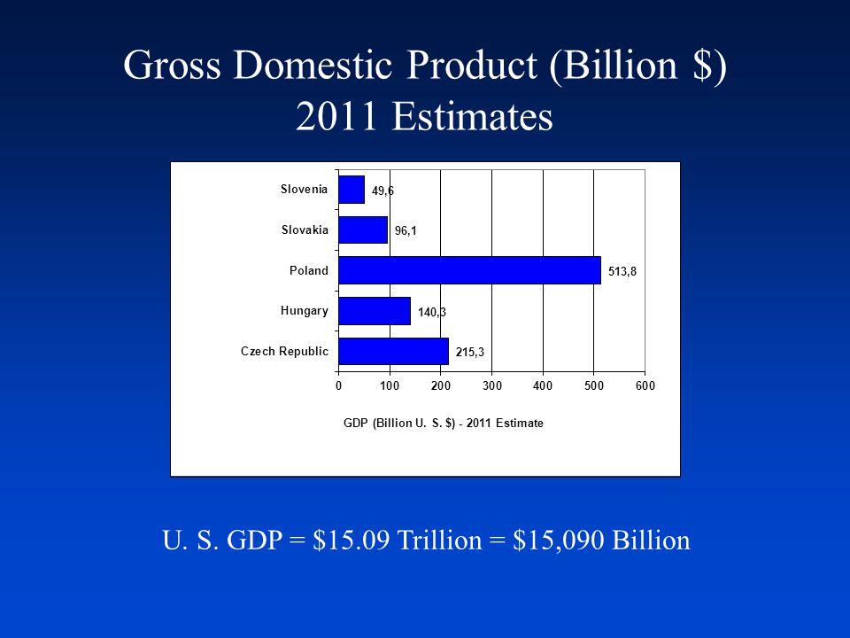 Gross Domestic Product (Billion $) 2011 Estimates U. S. GDP = $15.09 Trillion = $15,090 Billion