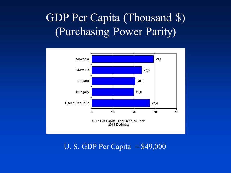 GDP Per Capita (Thousand $) (Purchasing Power Parity) U. S. GDP Per Capita = $49,000