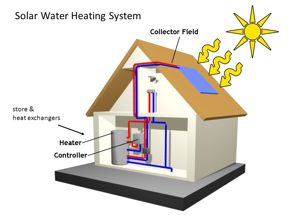 Solar Water Heating System store & heat exchangers
