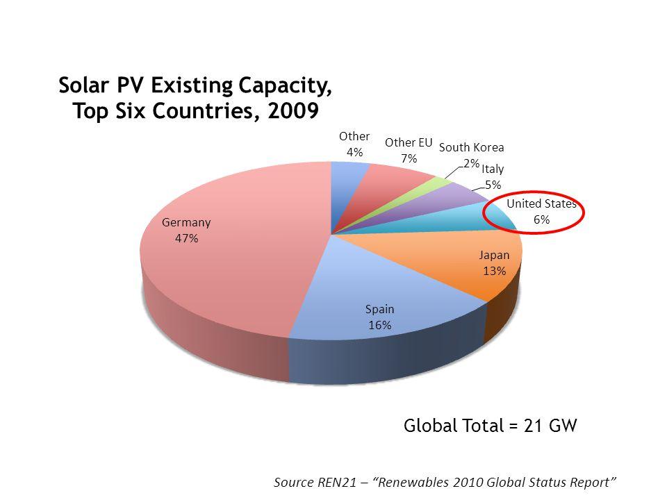 Source REN21 – Renewables 2010 Global Status Report Global Total = 21 GW