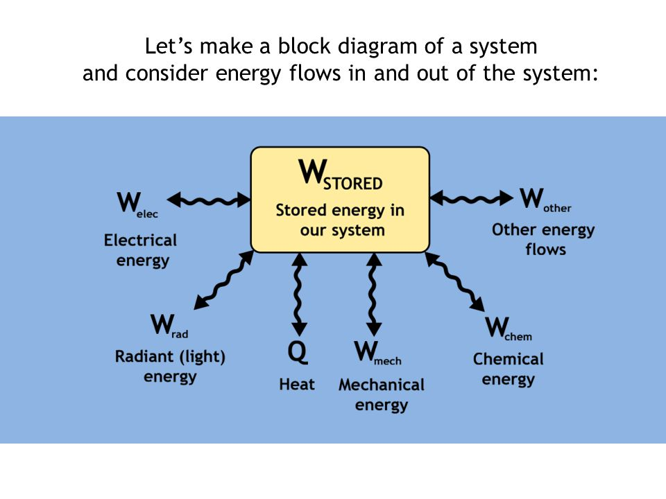Let's make a block diagram of a system and consider energy flows in and out of the system: