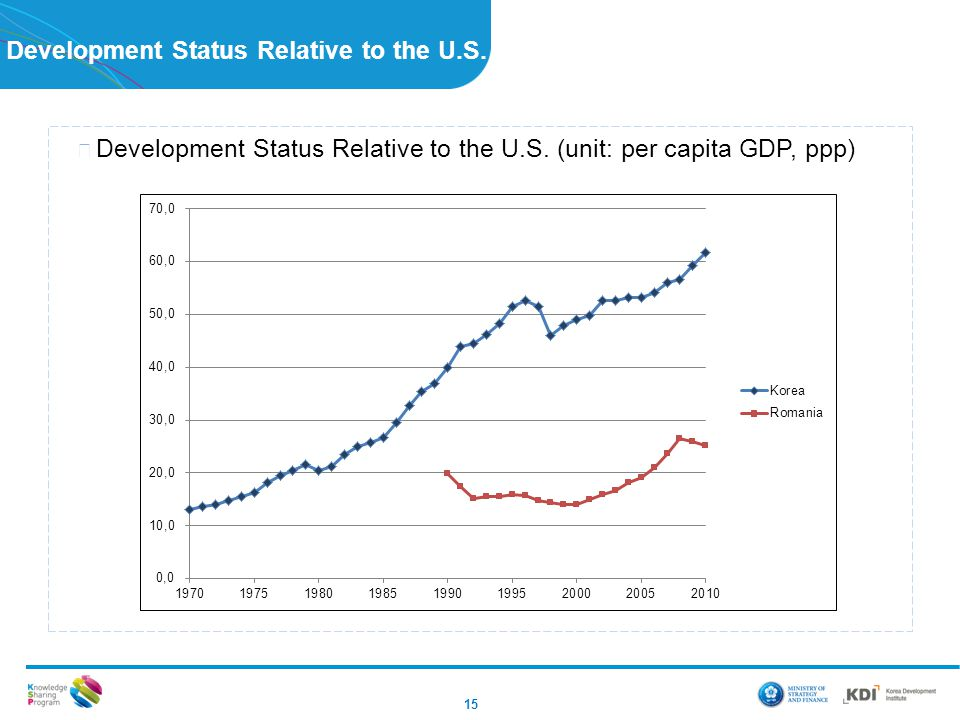 Development Status Relative to the U.S. 15 ▶ Development Status Relative to the U.S.