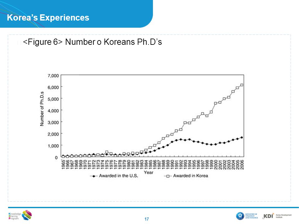 Korea's Experiences 17 ▶ Number o Koreans Ph.D's