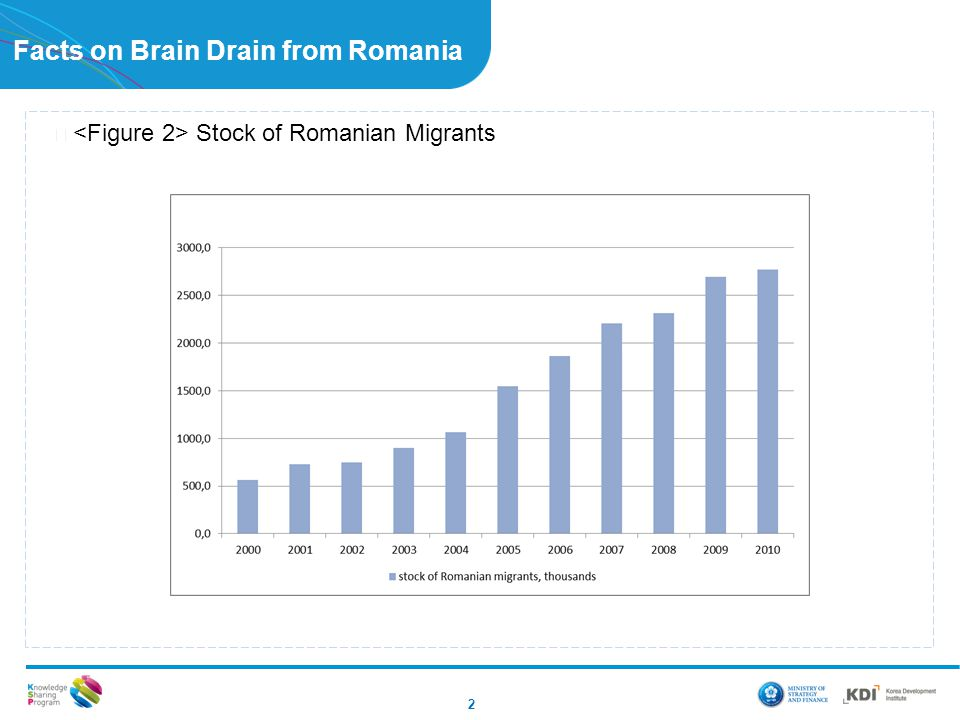 Facts on Brain Drain from Romania ▶ Stock of Romanian Migrants 2