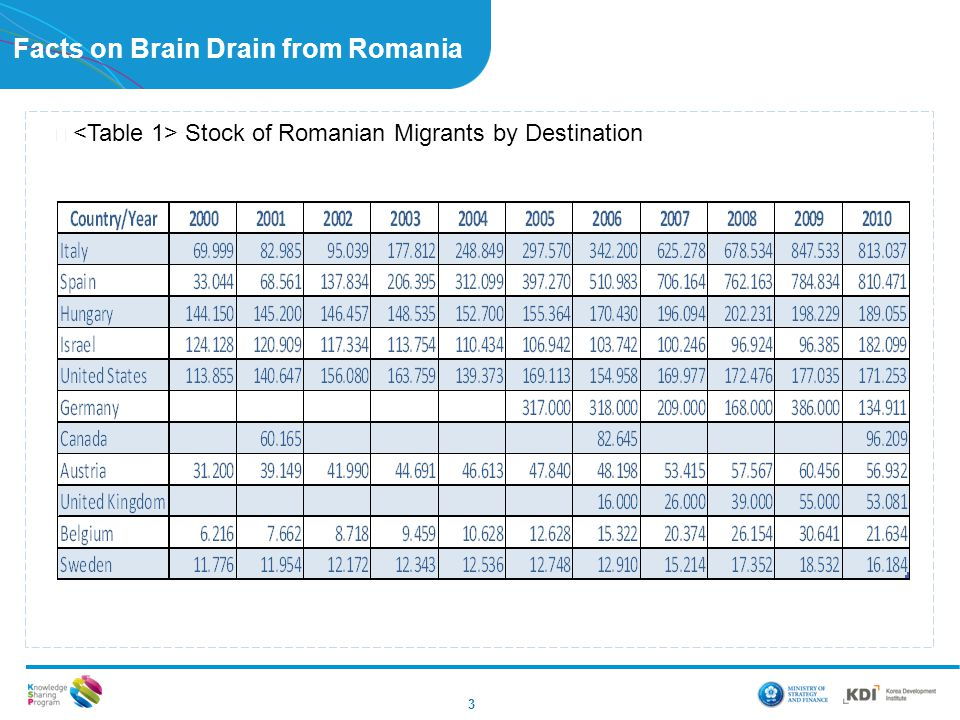 Facts on Brain Drain from Romania ▶ Stock of Romanian Migrants by Destination 3