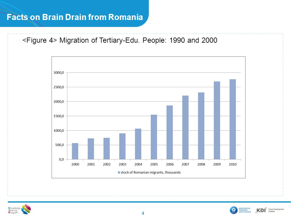 Facts on Brain Drain from Romania ▶ Migration of Tertiary-Edu. People: 1990 and 2000 4