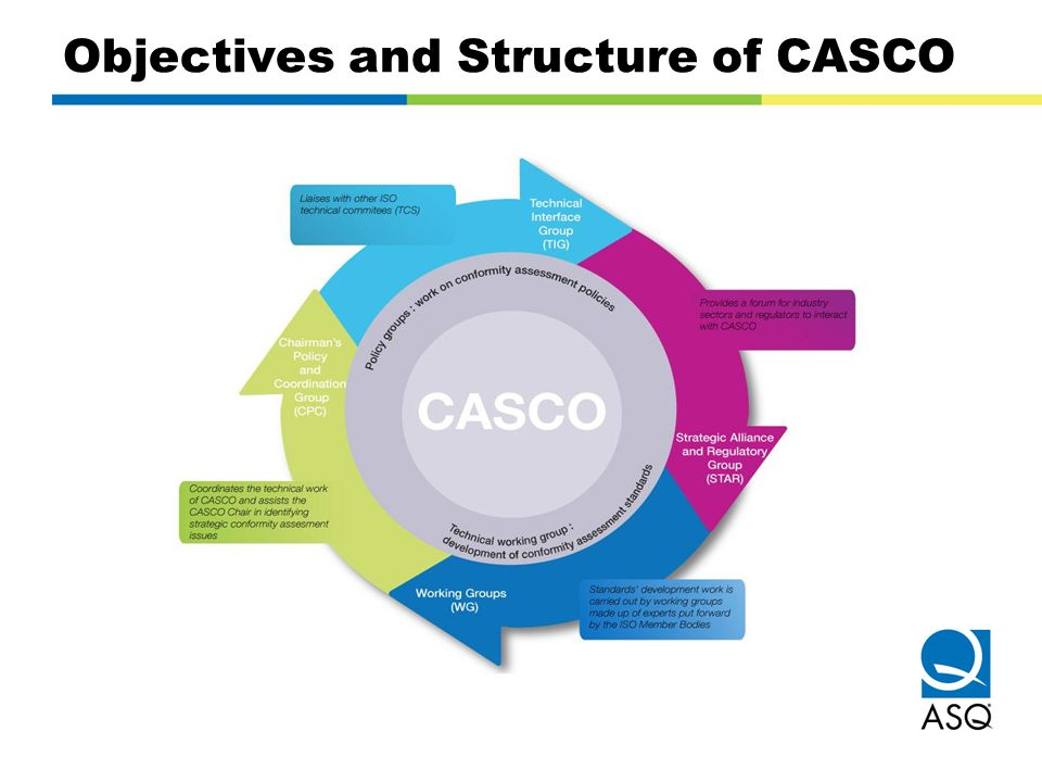 Objectives and Structure of CASCO