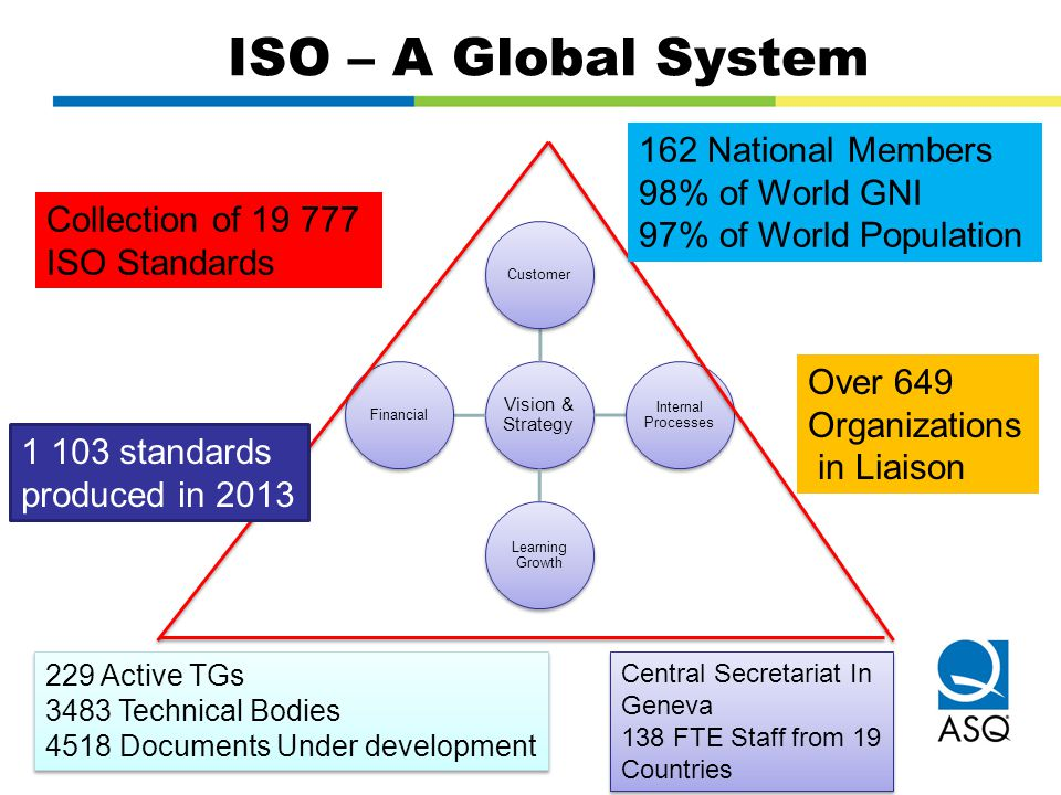 Vision & Strategy Customer Internal Processes Learning Growth Financial ISO – A Global System 162 National Members 98% of World GNI 97% of World Popul