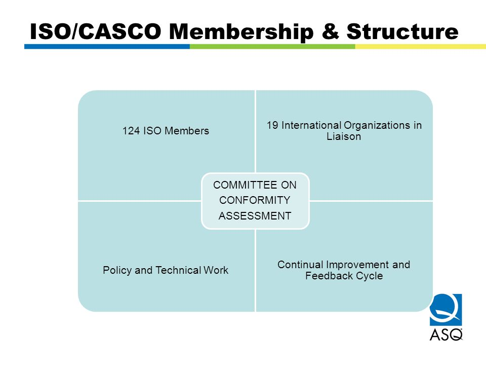 ISO/CASCO Membership & Structure 124 ISO Members 19 International Organizations in Liaison Policy and Technical Work Continual Improvement and Feedbac