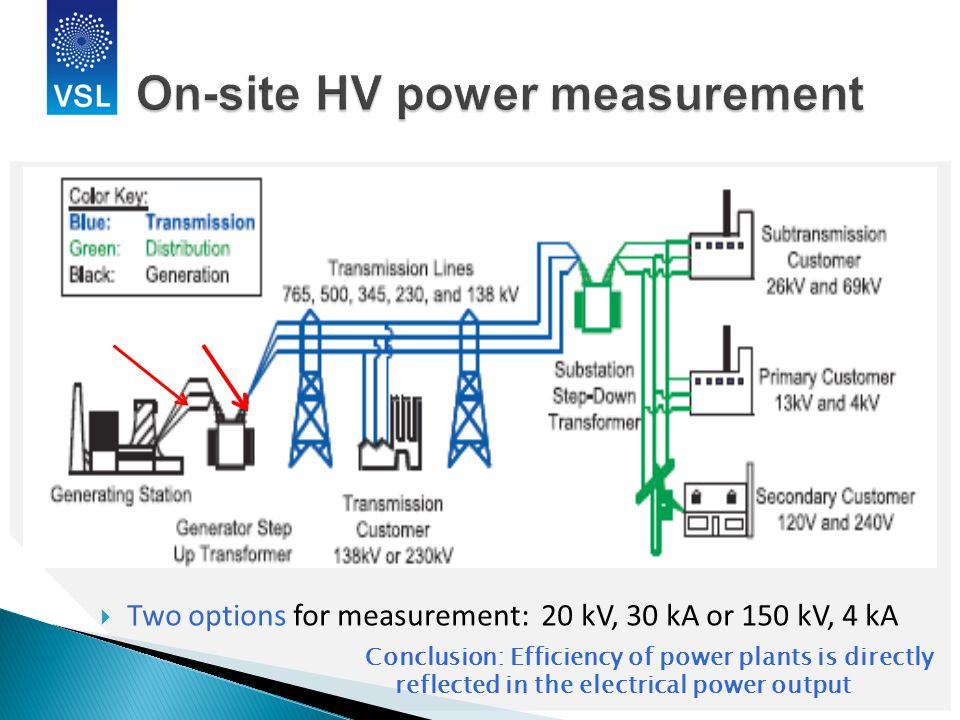  Two options for measurement: 20 kV, 30 kA or 150 kV, 4 kA Conclusion: Efficiency of power plants is directly reflected in the electrical power output