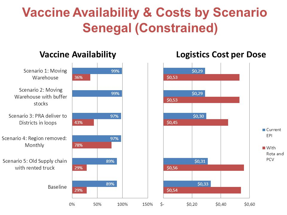 November 28, 2011 © 2011 Bill & Melinda Gates Foundation | 15 Vaccine Availability & Costs by Scenario Senegal (Constrained)