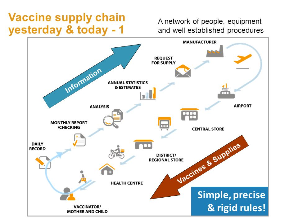 Vaccines & Supplies Information A network of people, equipment and well established procedures Vaccine supply chain yesterday & today - 1 3 Simple, precise & rigid rules!