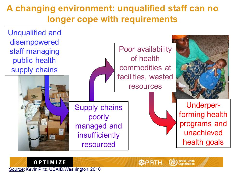 Underper- forming health programs and unachieved health goals Poor availability of health commodities at facilities, wasted resources Unqualified and disempowered staff managing public health supply chains Supply chains poorly managed and insufficiently resourced Source: Kevin Piltz, USAID/Washington, 2010 A changing environment: unqualified staff can no longer cope with requirements