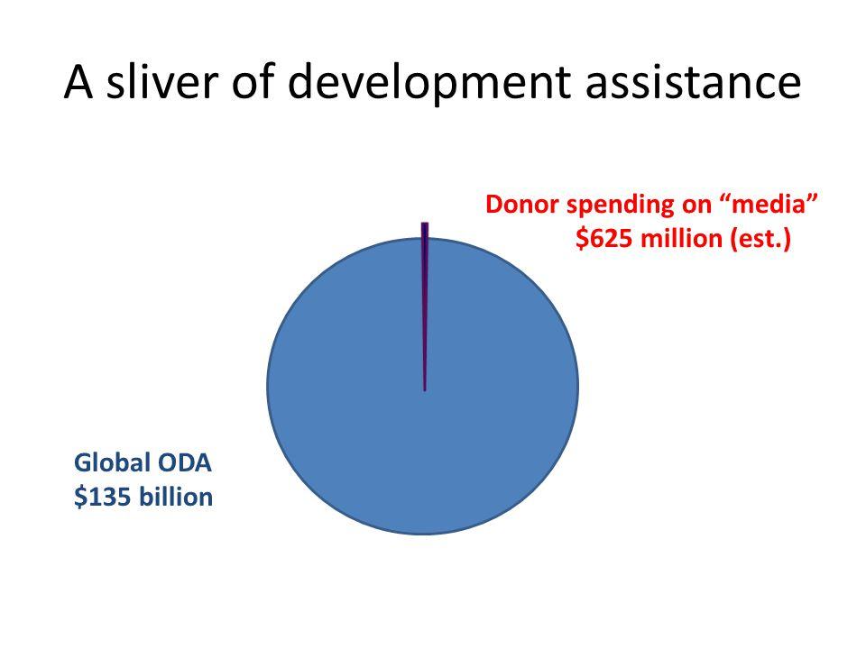 A sliver of development assistance Global ODA $135 billion Donor spending on media $625 million (est.)