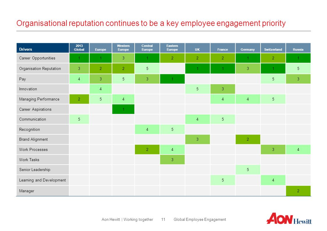 11 Global Employee EngagementAon Hewitt | Working together Organisational reputation continues to be a key employee engagement priority Drivers 2013 G