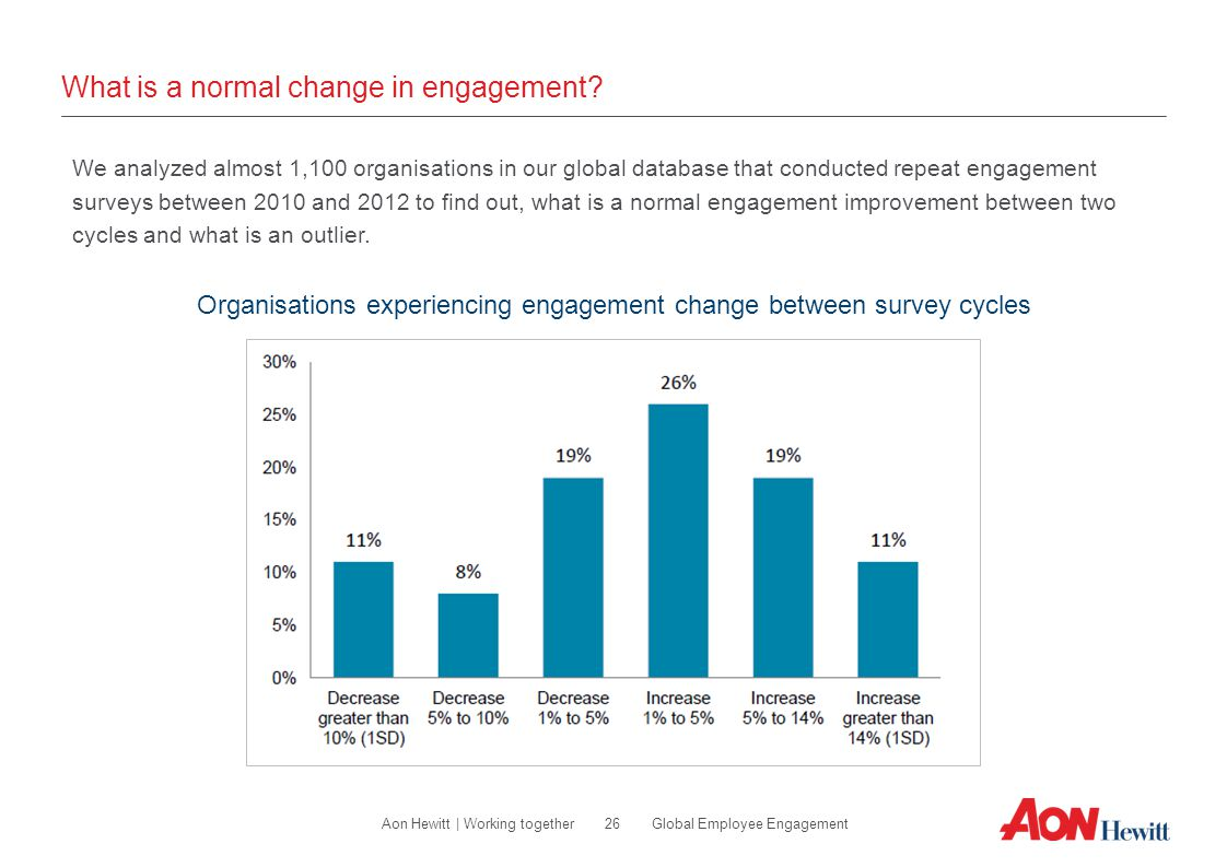 26 Global Employee EngagementAon Hewitt | Working together What is a normal change in engagement? We analyzed almost 1,100 organisations in our global