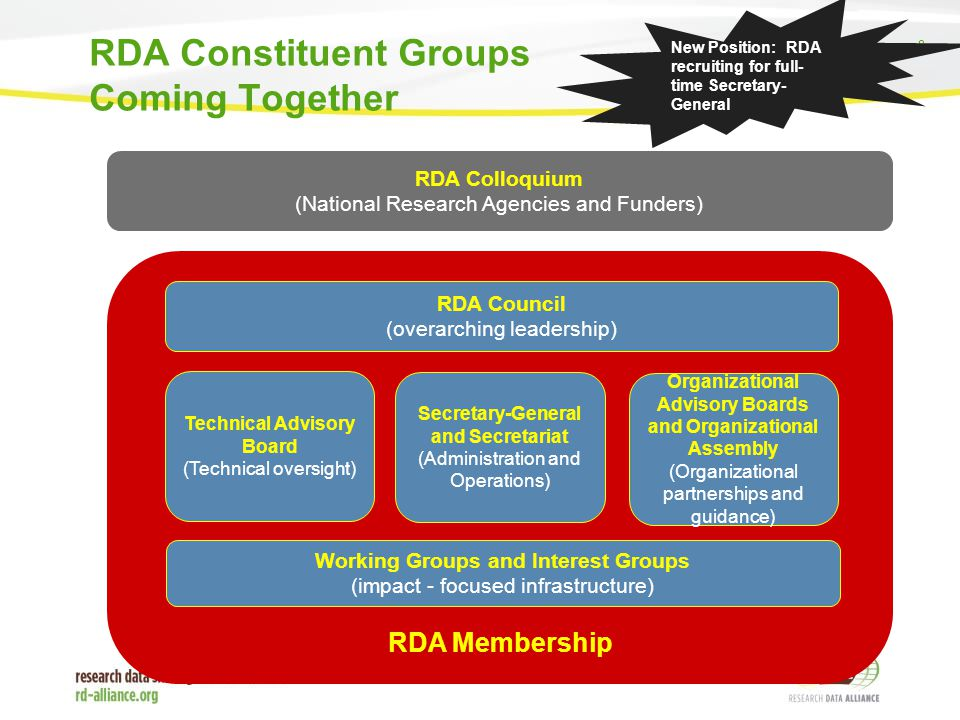 8 RDA Constituent Groups Coming Together New Position: RDA recruiting for full- time Secretary- General RDA Colloquium (National Research Agencies and Funders) RDA Membership RDA Council (overarching leadership) Technical Advisory Board (Technical oversight) Secretary-General and Secretariat (Administration and Operations) Organizational Advisory Boards and Organizational Assembly (Organizational partnerships and guidance) Working Groups and Interest Groups (impact - focused infrastructure)