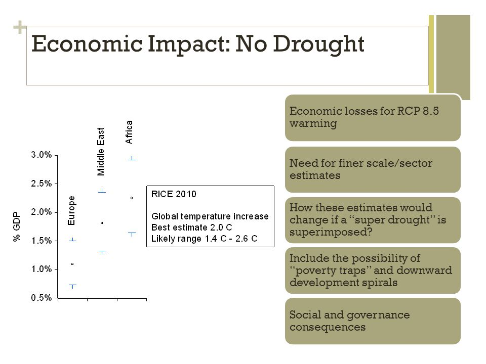 + Economic losses for RCP 8.5 warming Need for finer scale/sector estimates How these estimates would change if a super drought is superimposed.