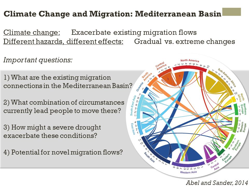 Climate Change and Migration: Mediterranean Basin Climate change: Exacerbate existing migration flows Different hazards, different effects: Gradual vs.