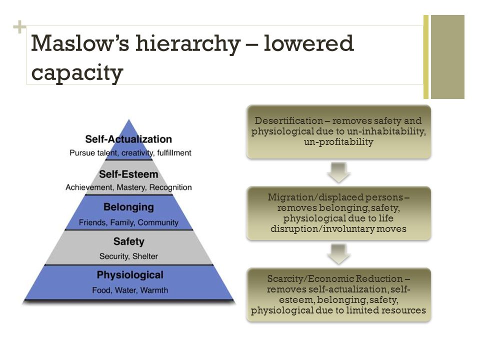 + Maslow's hierarchy – lowered capacity Desertification – removes safety and physiological due to un-inhabitability, un-profitability Migration/displaced persons – removes belonging, safety, physiological due to life disruption/involuntary moves Scarcity/Economic Reduction – removes self-actualization, self- esteem, belonging, safety, physiological due to limited resources