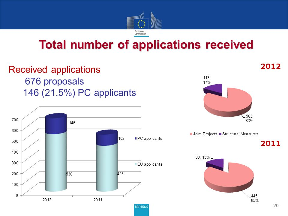 Received applications 676 proposals 146 (21.5%) PC applicants 20 Total number of applications received 2012 2011