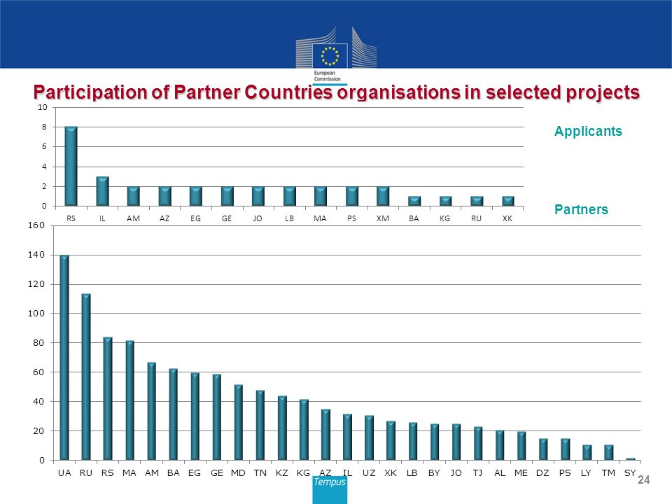 24 Participation of Partner Countries organisations in selected projects Applicants Partners