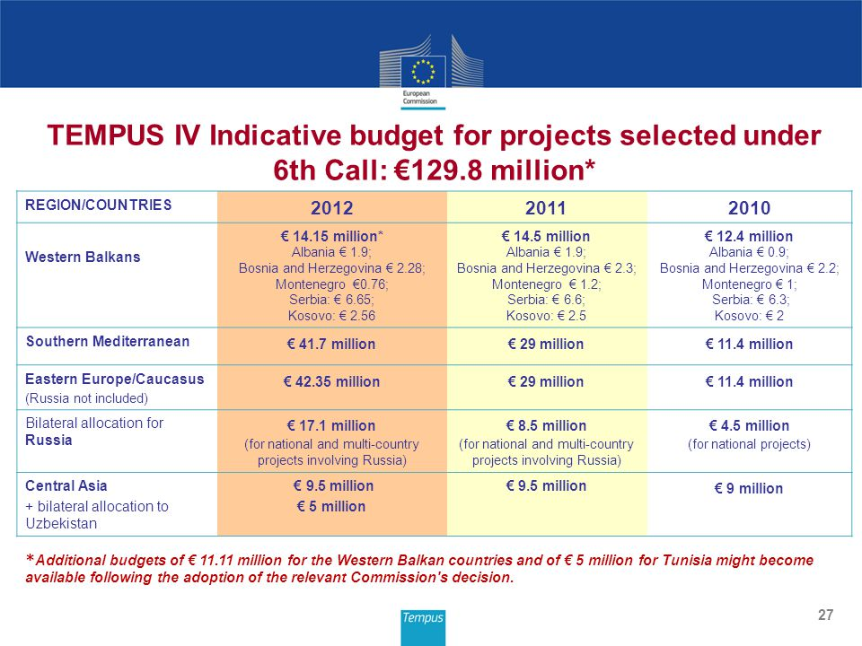 27 TEMPUS IV Indicative budget for projects selected under 6th Call: €129.8 million* REGION/COUNTRIES 201220112010 Western Balkans € 14.15 million* Albania € 1.9; Bosnia and Herzegovina € 2.28; Montenegro €0.76; Serbia: € 6.65; Kosovo: € 2.56 € 14.5 million Albania € 1.9; Bosnia and Herzegovina € 2.3; Montenegro € 1.2; Serbia: € 6.6; Kosovo: € 2.5 € 12.4 million Albania € 0.9; Bosnia and Herzegovina € 2.2; Montenegro € 1; Serbia: € 6.3; Kosovo: € 2 Southern Mediterranean € 41.7 million€ 29 million€ 11.4 million Eastern Europe/Caucasus (Russia not included) € 42.35 million€ 29 million€ 11.4 million Bilateral allocation for Russia € 17.1 million (for national and multi-country projects involving Russia) € 8.5 million (for national and multi-country projects involving Russia) € 4.5 million (for national projects) Central Asia + bilateral allocation to Uzbekistan € 9.5 million € 5 million € 9.5 million € 9 million * Additional budgets of € 11.11 million for the Western Balkan countries and of € 5 million for Tunisia might become available following the adoption of the relevant Commission s decision.