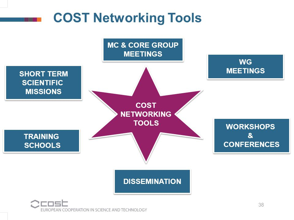 COST NETWORKING TOOLS COST NETWORKING TOOLS 38 MC & CORE GROUP MEETINGS MC & CORE GROUP MEETINGS WG MEETINGS WG MEETINGS WORKSHOPS & CONFERENCES WORKS